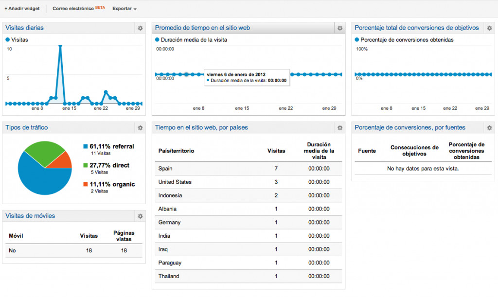 Dashboard estándar de Google Analytics
