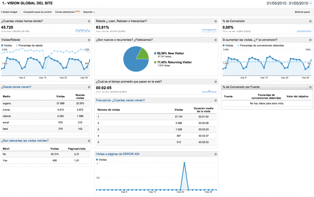 Dashboard Google Analytics Vision Global del SIte