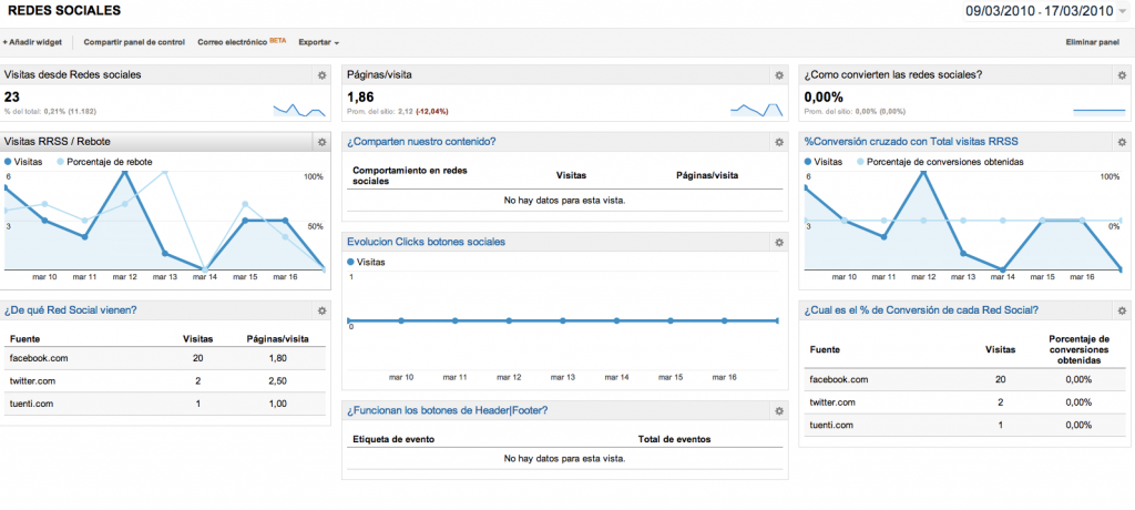 Dashboards Redes Sociales Google Analytics