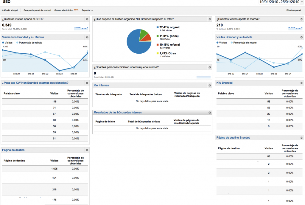Dashboard SEO google analytics