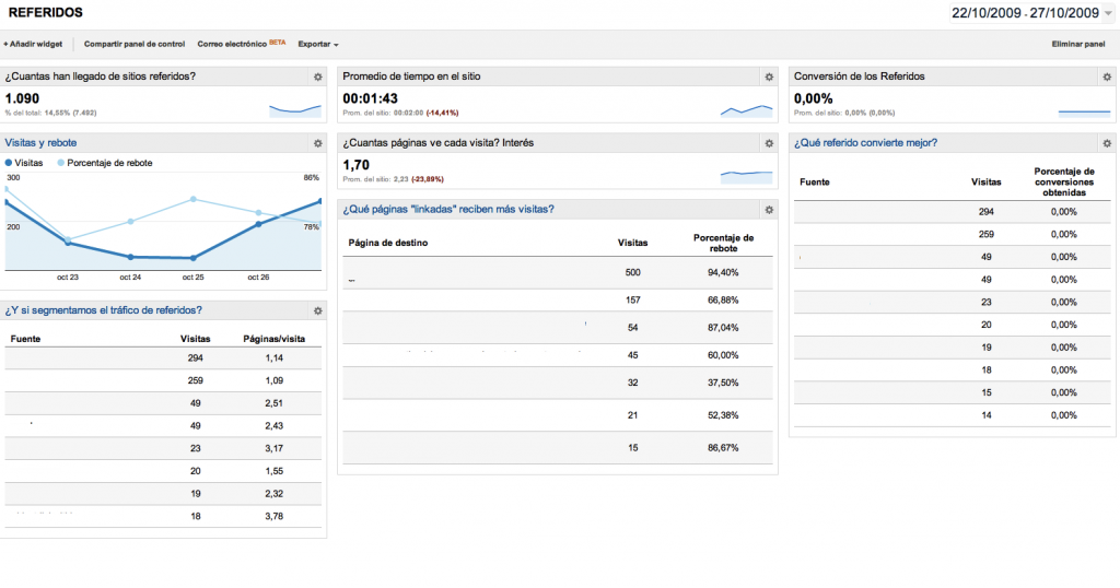 Dashboards referrers google analytics
