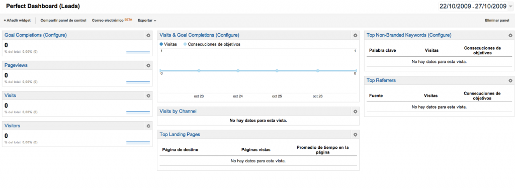 Dashboards Generación de Leads google analytics