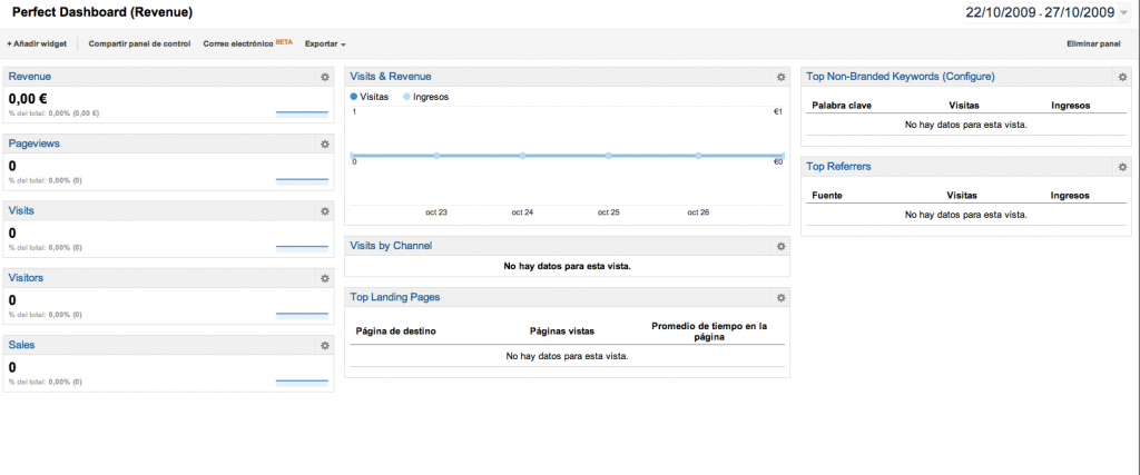 Dashboard ecommerce Google Analytics